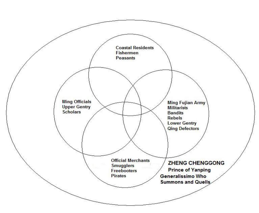 Zheng Organization